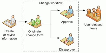 Engineering change design part 2 change workflow design simple workflow diagram sciox Images
