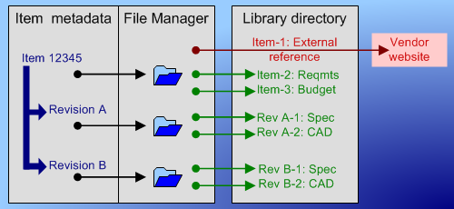 PDXpert PLM file library architecture