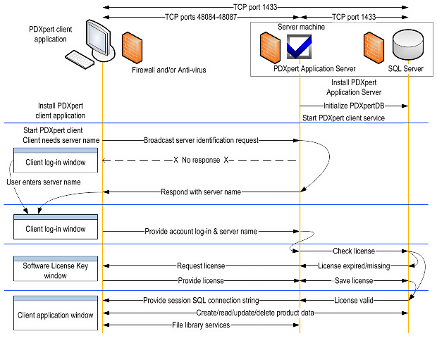 Client/Server/Database communications diagram