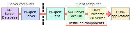 ODBC data flow for SQL Server LocalDB on client