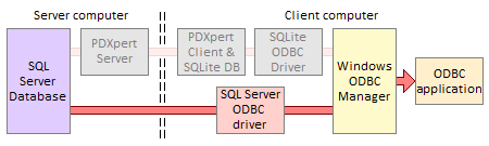 ODBC data flow for SQL Server
