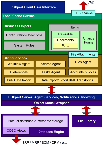 PDXpert PLM software system architecture